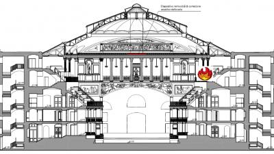 Politeama Theater  – Palermo (Italy)