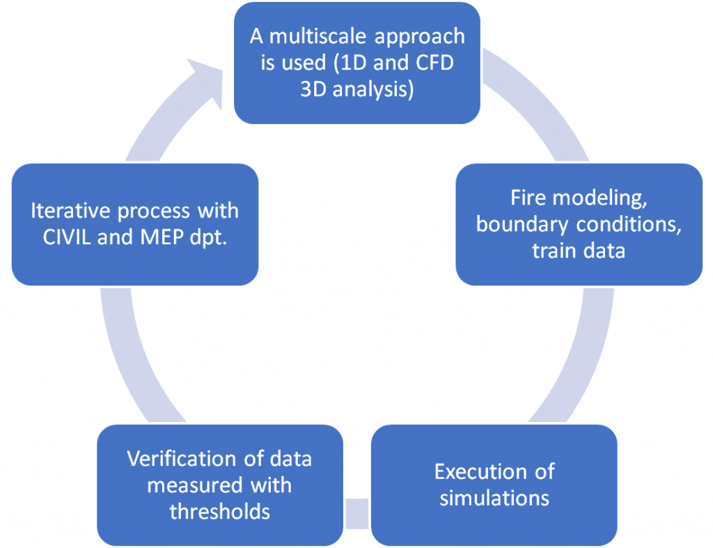 Fire Engineering - metro - performance based approach